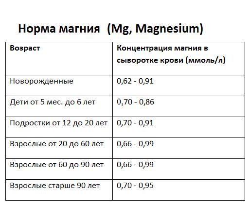 Концентрация магния в сыворотке крови: норма